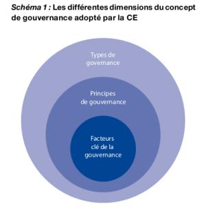 dimensions_gouvernance