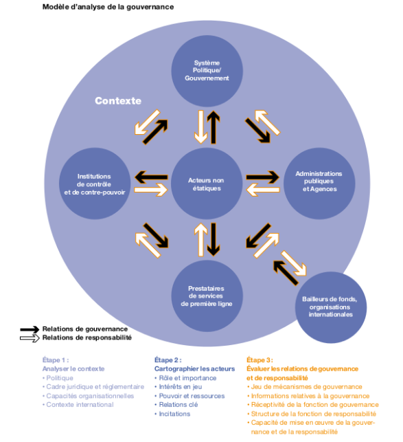 modele_gouvernance